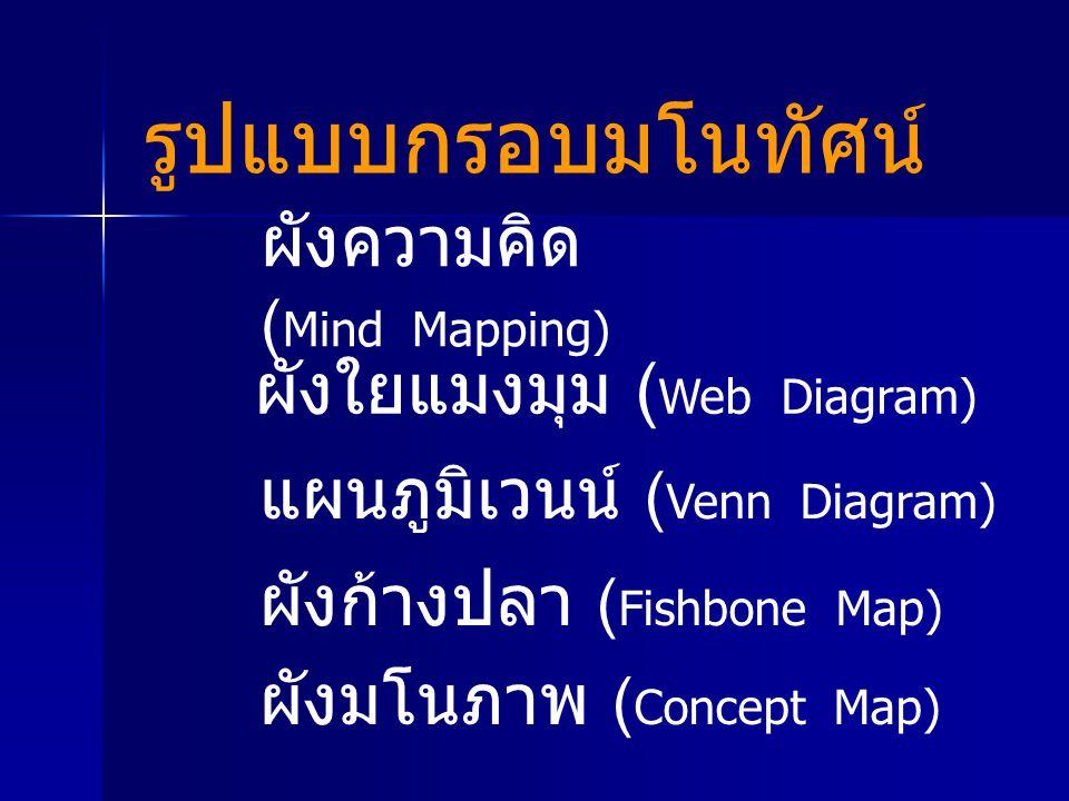 รูปแบบกรอบมโนทัศน์ ผังความคิด ( Mind Mapping) ผังใยแมงมุม ( Web Diagram) แผนภูมิเวนน์ ( Venn Diagram) ผังก้างปลา ( Fishbone Map) ผังมโนภาพ ( Concept M