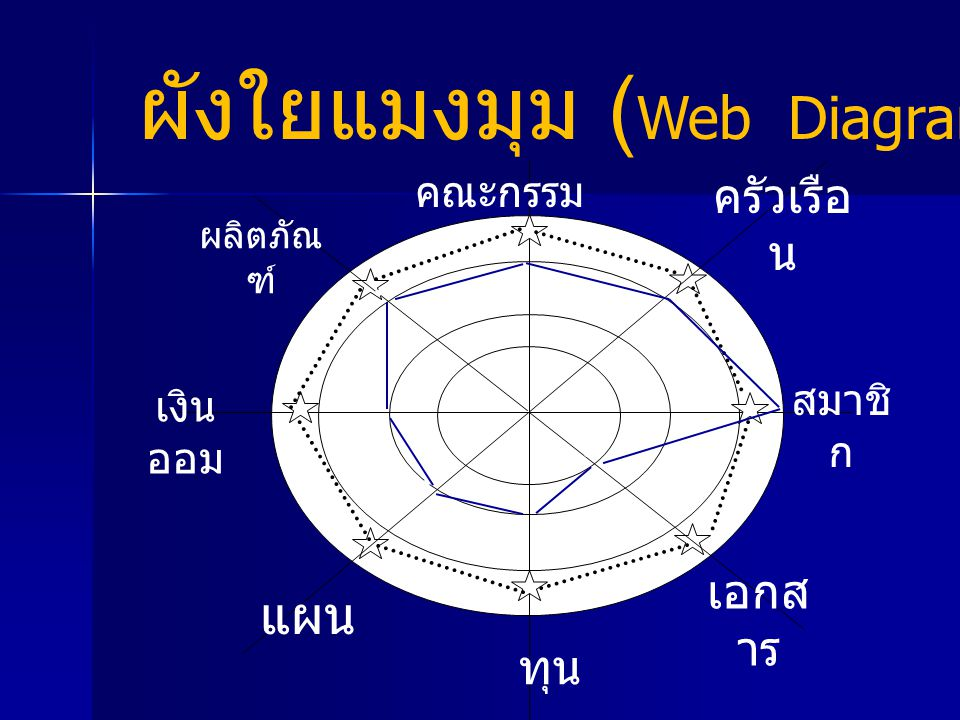 ผังใยแมงมุม ( Web Diagram) ทุน เอกส าร คณะกรรม การ ครัวเรือ น สมาชิ ก ผลิตภัณ ฑ์ เงิน ออม แผน ● ● ● ● ● ● ● ●
