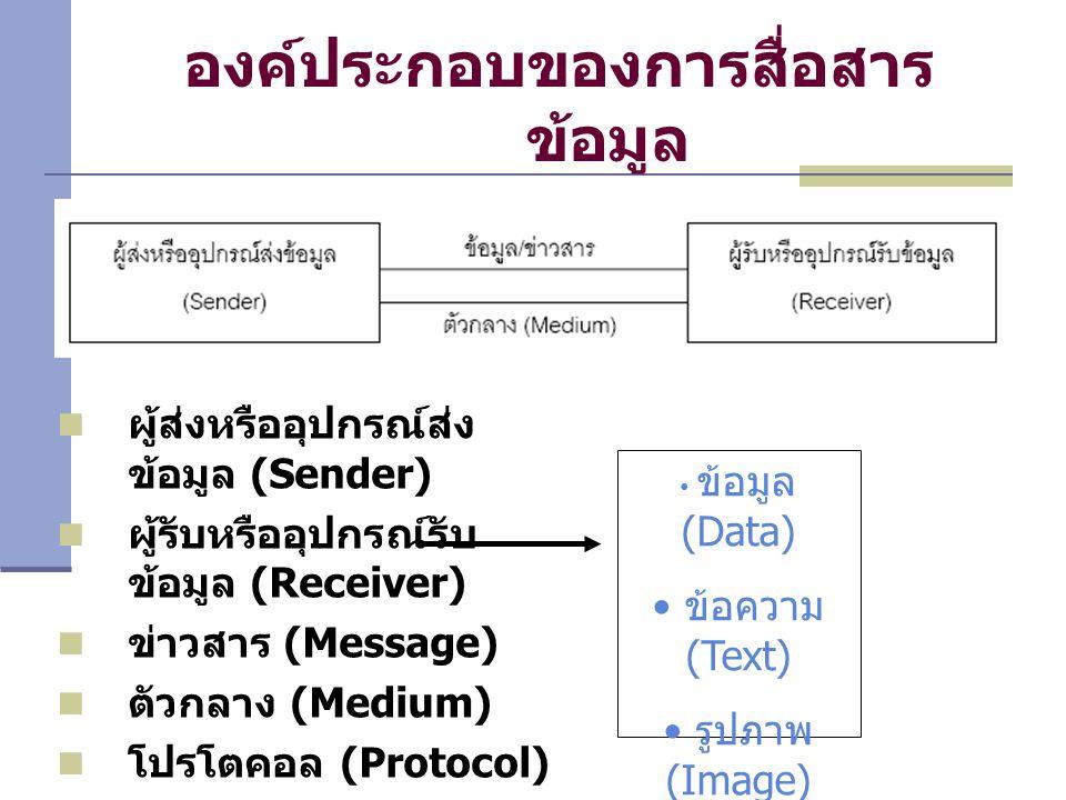 องค์ประกอบของการสื่อสาร ข้อมูล ผู้ส่งหรืออุปกรณ์ส่ง ข้อมูล (Sender) ผู้รับหรืออุปกรณ์รับ ข้อมูล (Receiver) ข่าวสาร (Message) ตัวกลาง (Medium) โปรโตคอล (Protocol) ซอฟต์แวร์ (Software) ข้อมูล (Data) ข้อความ (Text) รูปภาพ (Image) เสียง (Voice)