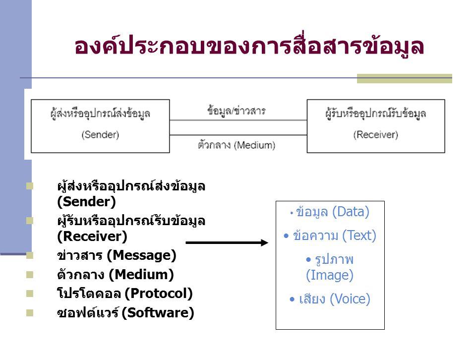 องค์ประกอบของการสื่อสารข้อมูล ผู้ส่งหรืออุปกรณ์ส่งข้อมูล (Sender) ผู้รับหรืออุปกรณ์รับข้อมูล (Receiver) ข่าวสาร (Message) ตัวกลาง (Medium) โปรโตคอล (Protocol) ซอฟต์แวร์ (Software) ข้อมูล (Data) ข้อความ (Text) รูปภาพ (Image) เสียง (Voice)