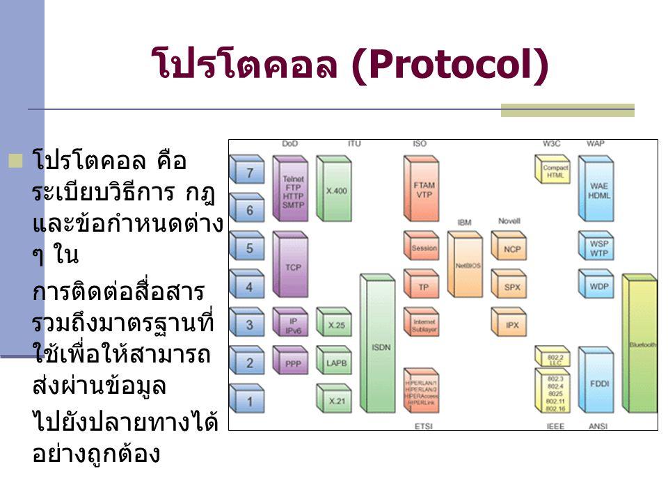 โปรโตคอล (Protocol) โปรโตคอล คือ ระเบียบวิธีการ กฎ และข้อกำหนดต่าง ๆ ใน การติดต่อสื่อสาร รวมถึงมาตรฐานที่ ใช้เพื่อให้สามารถ ส่งผ่านข้อมูล ไปยังปลายทางได้ อย่างถูกต้อง