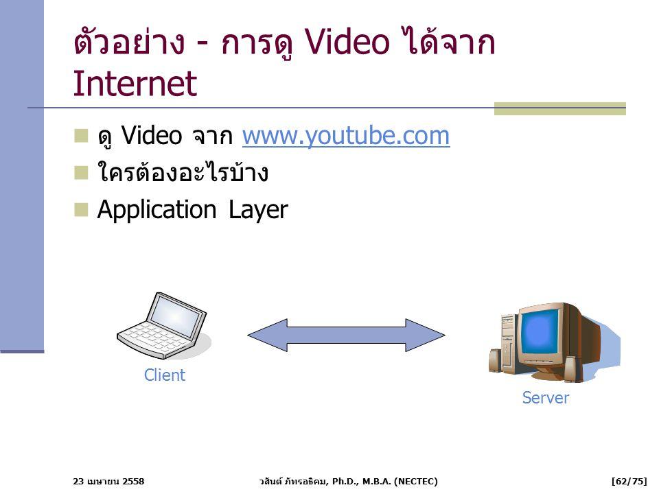 23 เมษายน 2558 วสันต์ ภัทรอธิคม, Ph.D., M.B.A. (NECTEC) [62/75] ตัวอย่าง - การดู Video ได้จาก Internet ดู Video จาก www.youtube.comwww.youtube.com ใคร