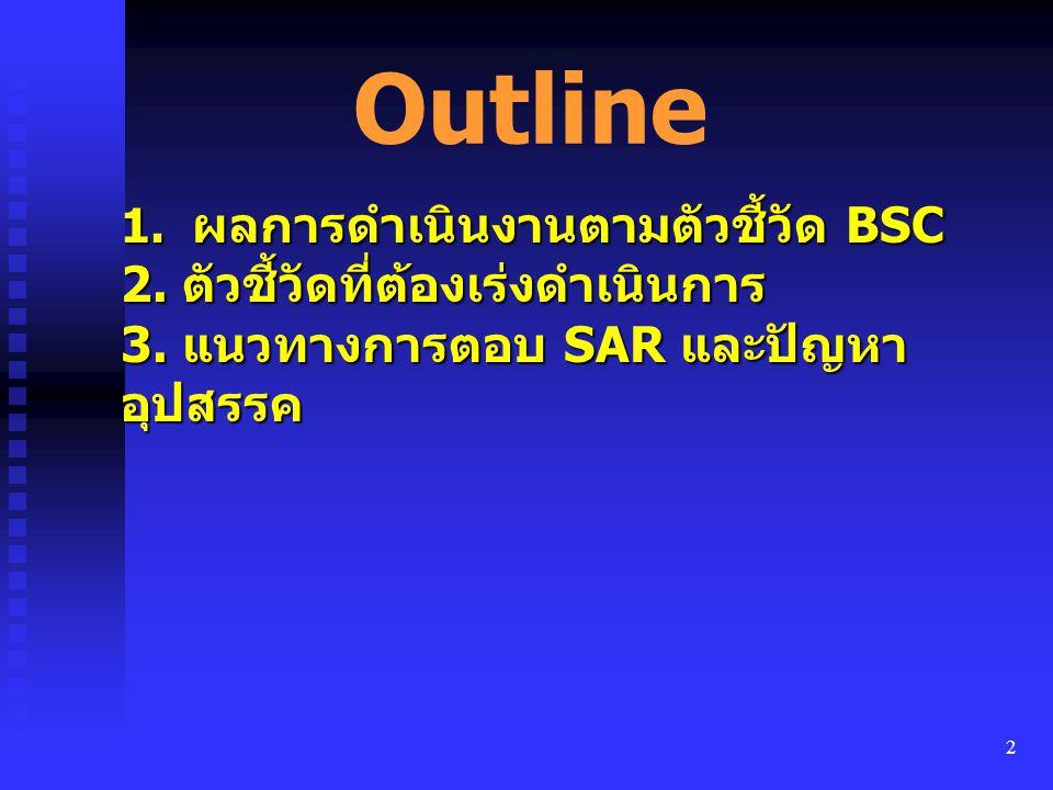 2 Outline 1. ผลการดำเนินงานตามตัวชี้วัด BSC 2. ตัวชี้วัดที่ต้องเร่งดำเนินการ 3.
