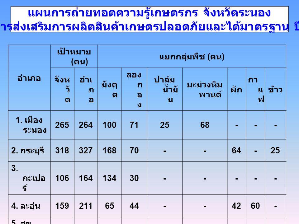 อำเภอ เป้าหมาย ( คน ) แยกกลุ่มพืช ( คน ) จังห วั ด อำเ ภ อ มังคุ ด ลอง ก อ ง ปาล์ม น้ำมั น มะม่วงหิม พานต์ ผัก กา แ ฟ ข้าว 1. เมือง ระนอง 265264100712