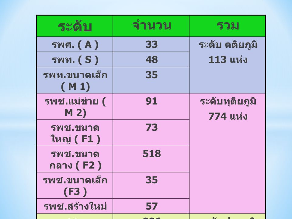 ระดับ จำนวนรวม รพศ. ( A ) 33 ระดับ ตติยภูมิ 113 แห่ง รพท. ( S ) 48 รพท. ขนาดเล็ก ( M 1) 35 รพช. แม่ข่าย ( M 2) 91 ระดับทุติยภูมิ 774 แห่ง รพช. ขนาด ให