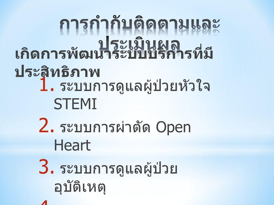 1.เอกสารการจัดระดับสถานบริการ 2. เอกสารกรอบการดำเนินการ 10 สาขา 3.