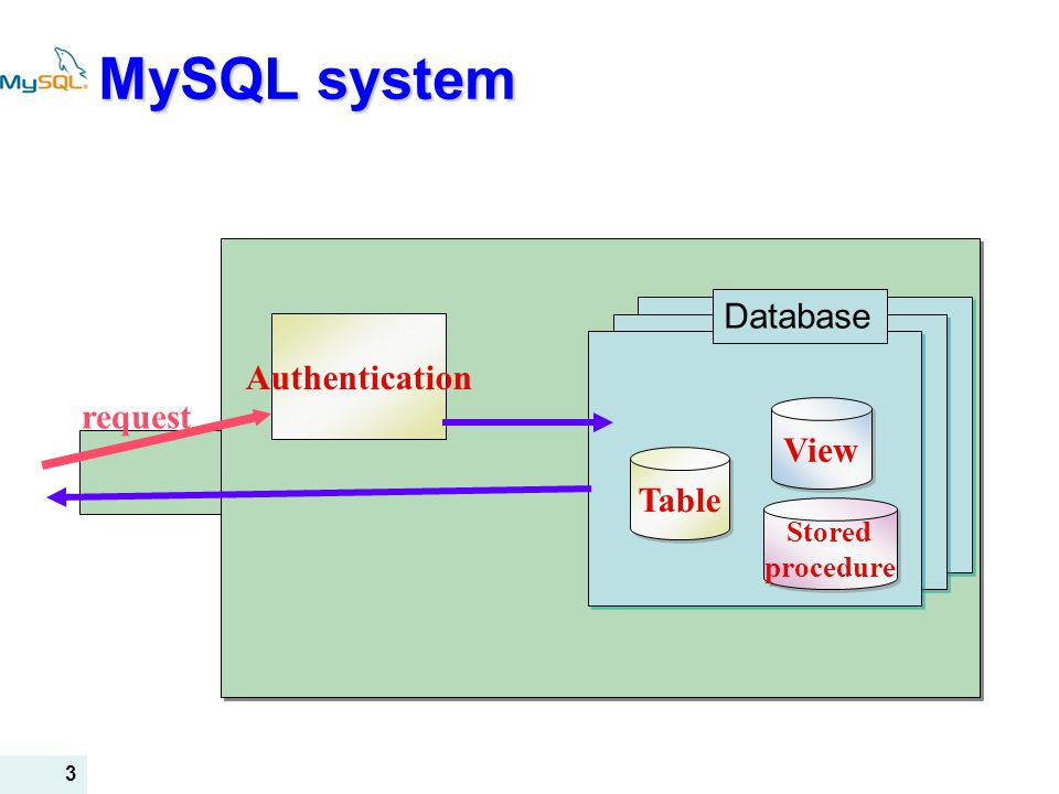 3 MySQL system Authentication Table View Stored procedure Stored procedure request Database