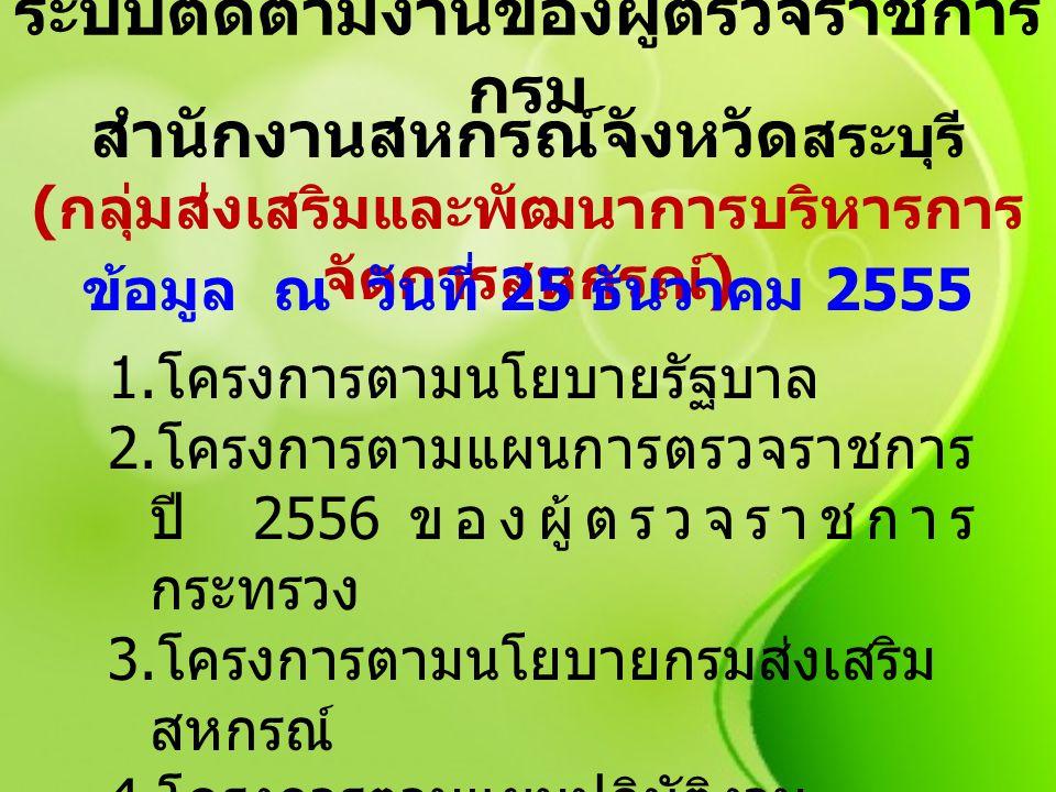 ระบบติดตามงานของผู้ตรวจราชการ กรม สำนักงานสหกรณ์จังหวัด สระบุรี ( กลุ่มส่งเสริมและพัฒนาการบริหารการ จัดการสหกรณ์ ) ข้อมูล ณ วันที่ 25 ธันวาคม 2555 1.