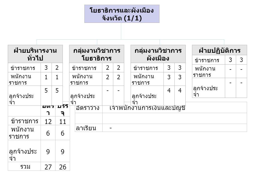 อัตร า บรร จุ ข้าราชการ 121 พนักงาน ราชการ 66 ลูกจ้างประ จำ 99 รวม 272626 อัตราว่าง เจ้าพนักงานการเงินและบัญชี ลาเรียน - ฝ่ายบริหารงาน ทั่วไป ข้าราชการ 32 พนักงาน ราชการ 11 ลูกจ้างประ จำ 55 กลุ่มงานวิชาการ โยธาธิการ ข้าราชการ 22 พนักงาน ราชการ 22 ลูกจ้างประ จำ -- กลุ่มงานวิชาการ ผังเมือง ข้าราชการ 33 พนักงาน ราชการ 33 ลูกจ้างประ จำ 44 ฝ่ายปฏิบัติการ ข้าราชการ 33 พนักงาน ราชการ -- ลูกจ้างประ จำ -- โยธาธิการและผังเมือง จังหวัด (1/1)