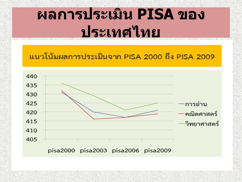 ผลการประเมิน PISA ของ ประเทศไทย