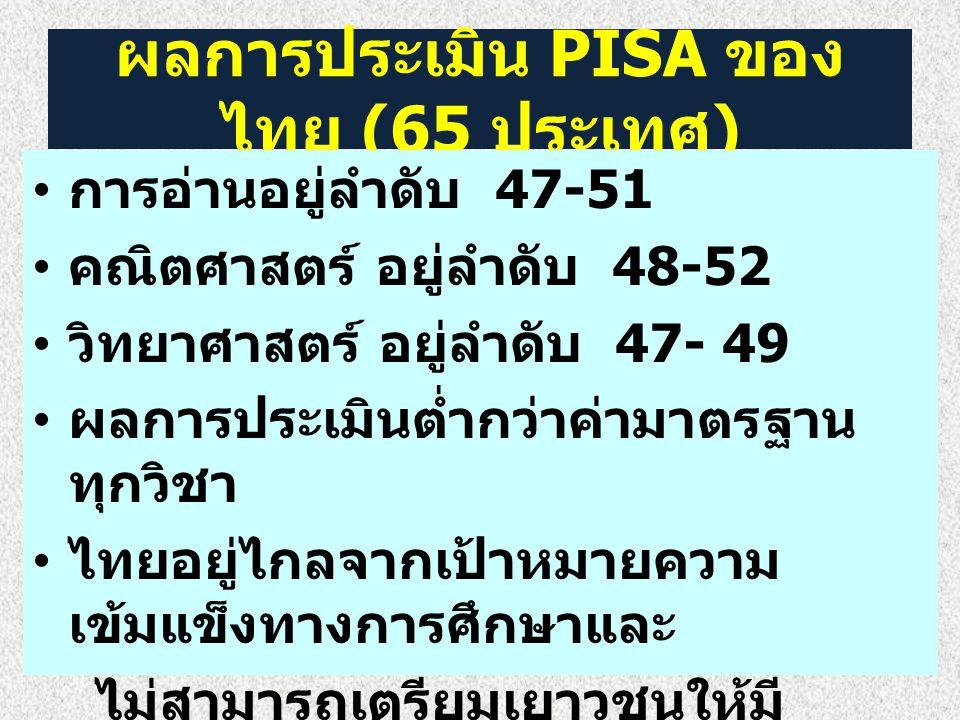 ผลการประเมิน PISA ของ ไทย (65 ประเทศ ) การอ่านอยู่ลำดับ 47-51 คณิตศาสตร์ อยู่ลำดับ 48-52 วิทยาศาสตร์ อยู่ลำดับ 47- 49 ผลการประเมินต่ำกว่าค่ามาตรฐาน ทุ