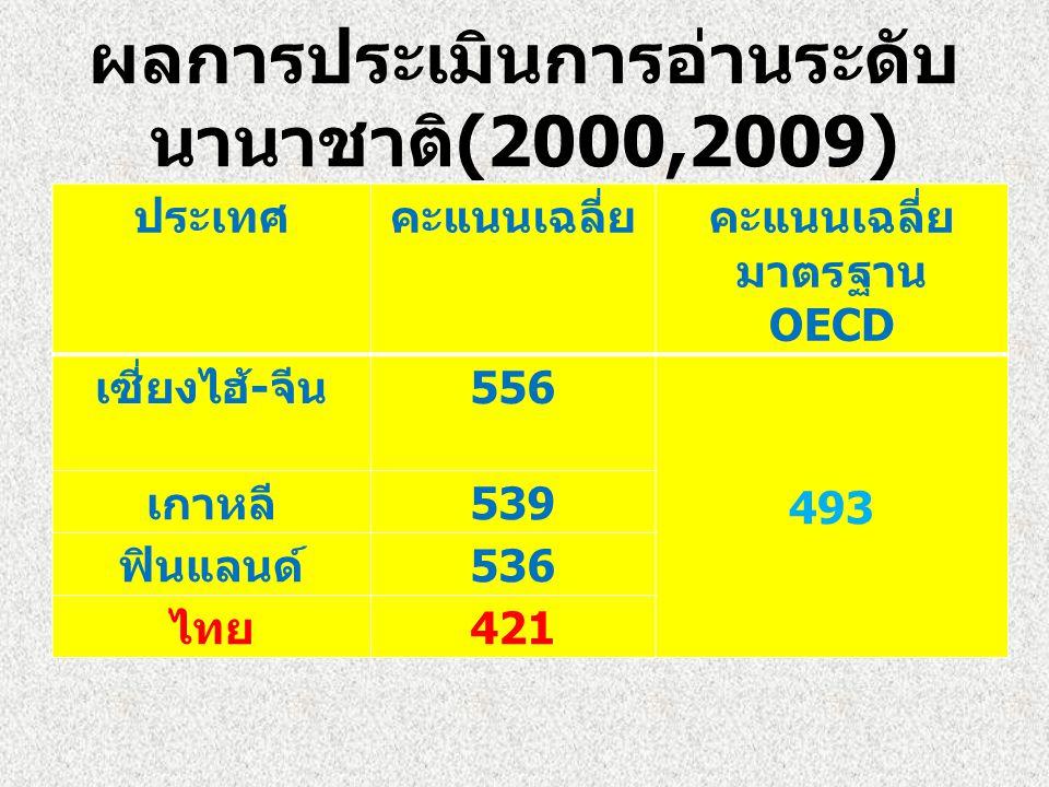 ผลการประเมินการอ่านระดับ นานาชาติ (2000,2009) ประเทศคะแนนเฉลี่ยคะแนนเฉลี่ย มาตรฐาน OECD เซี่ยงไฮ้ - จีน 556 493 เกาหลี 539 ฟินแลนด์ 536 ไทย 421