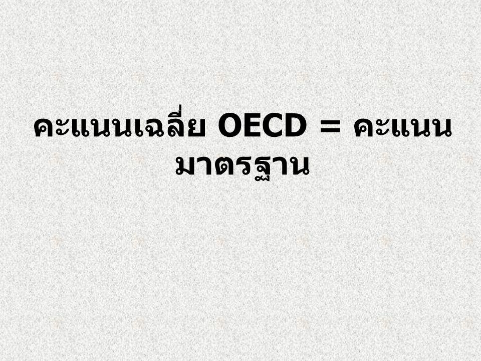 คะแนนเฉลี่ย OECD = คะแนน มาตรฐาน