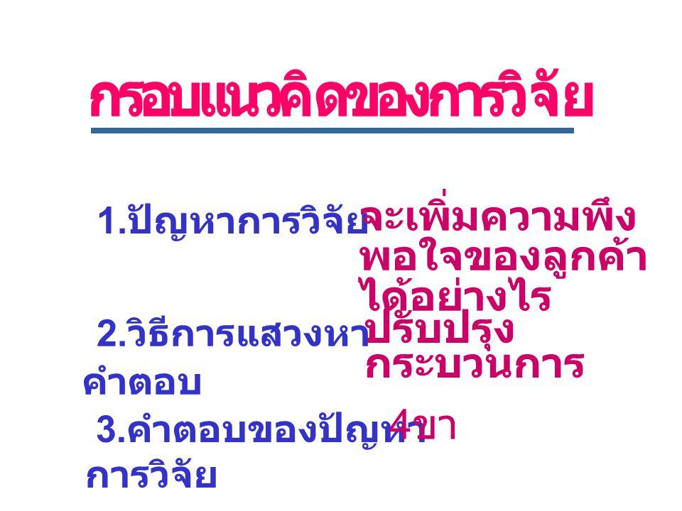 1. ปัญหาการวิจัย 3. คำตอบของปัญหา การวิจัย 2.