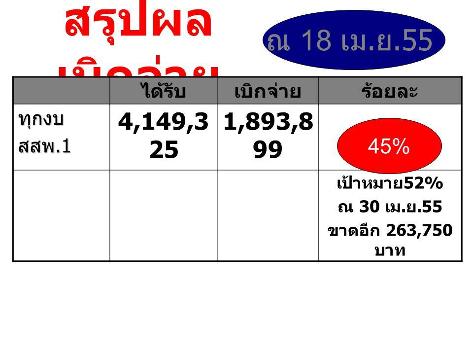 สรุปผล เบิกจ่าย ได้รับเบิกจ่ายร้อยละ ทุกงบ สสพ.1 4,149,3 25 1,893,8 99 เป้าหมาย 52% ณ 30 เม.