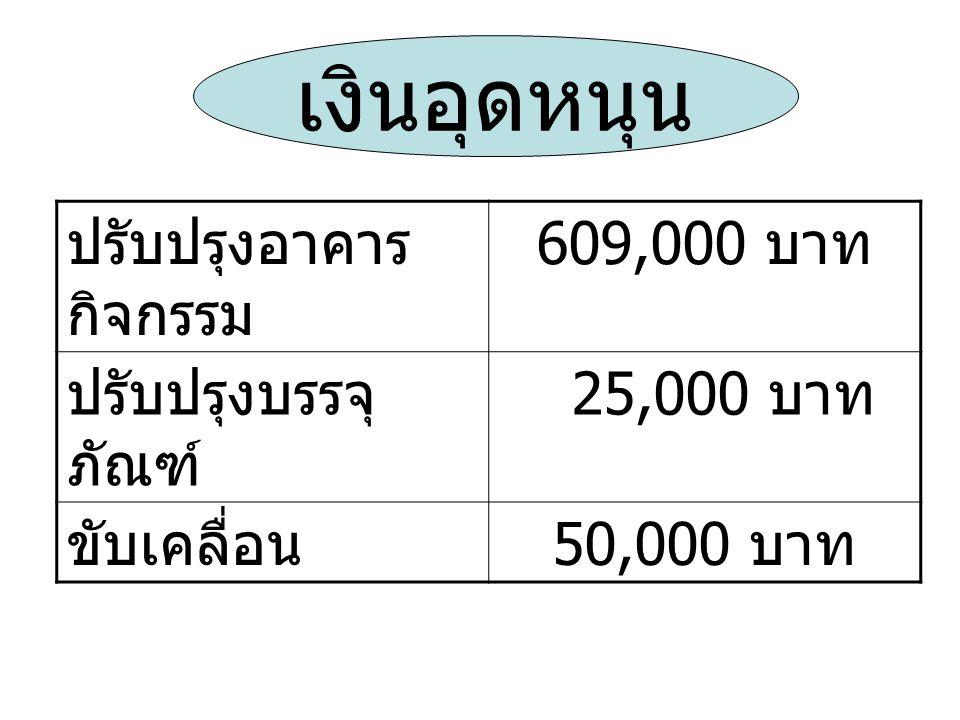 เงินอุดหนุน ปรับปรุงอาคาร กิจกรรม 609,000 บาท ปรับปรุงบรรจุ ภัณฑ์ 25,000 บาท ขับเคลื่อน 50,000 บาท
