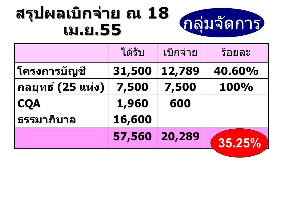 ได้รับเบิกจ่ายร้อยละ โครงการบัญชี 31,50012,78940.60% กลยุทธ์ (25 แห่ง ) 7,500 100% CQA1,960600 ธรรมาภิบาล 16,600 57,56020,289 กลุ่มจัดการ 35.25% สรุปผลเบิกจ่าย ณ 18 เม.