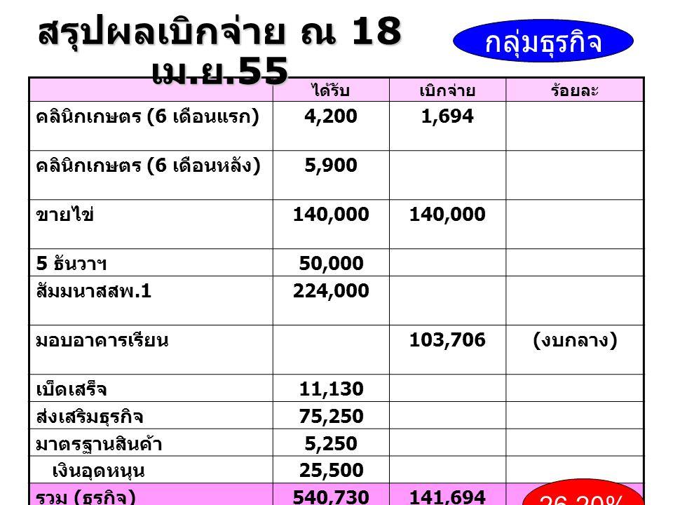 ได้รับเบิกจ่ายร้อยละ คลินิกเกษตร (6 เดือนแรก ) 4,2001,694 คลินิกเกษตร (6 เดือนหลัง ) 5,900 ขายไข่ 140,000 5 ธันวาฯ 50,000 สัมมนาสสพ.1 224,000 มอบอาคารเรียน 103,706 ( งบกลาง ) เบ็ดเสร็จ 11,130 ส่งเสริมธุรกิจ 75,250 มาตรฐานสินค้า 5,250 เงินอุดหนุน 25,500 รวม ( ธุรกิจ ) 540,730141,694 กลุ่มธุรกิจ 26.20% สรุปผลเบิกจ่าย ณ 18 เม.