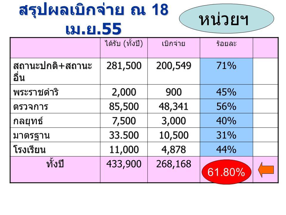 ได้รับ ( ทั้งปี ) เบิกจ่ายร้อยละ สถานะปกติ + สถานะ อื่น 281,500200,54971% พระราชดำริ2,00090045% ตรวจการ 85,500 48,341 56% กลยุทธ์7,5003,00040% มาตรฐาน33.500 10,500 31% โรงเรียน11,000 4,878 44% ทั้งปี 433,900268,168 หน่วยฯ 61.80%