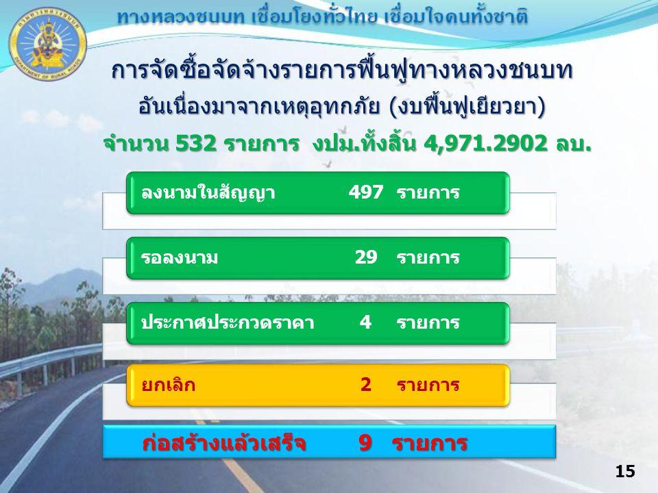 15 การจัดซื้อจัดจ้างรายการฟื้นฟูทางหลวงชนบท อันเนื่องมาจากเหตุอุทกภัย (งบฟื้นฟูเยียวยา) จำนวน 532 รายการ งปม.ทั้งสิ้น 4,971.2902 ลบ.