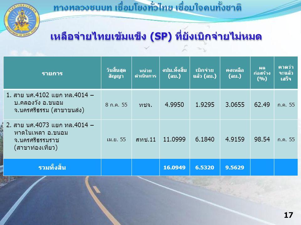 17 เหลือจ่ายไทยเข้มแข็ง (SP) ที่ยังเบิกจ่ายไม่หมด รายการ วันสิ้นสุด สัญญา หน่วย ดำเนินการ งปม.ทั้งสิ้น (ลบ.) เบิกจ่าย แล้ว (ลบ.) คงเหลือ (ลบ.) ผล ก่อสร้าง (%) คาดว่า จะแล้ว เสร็จ 1.