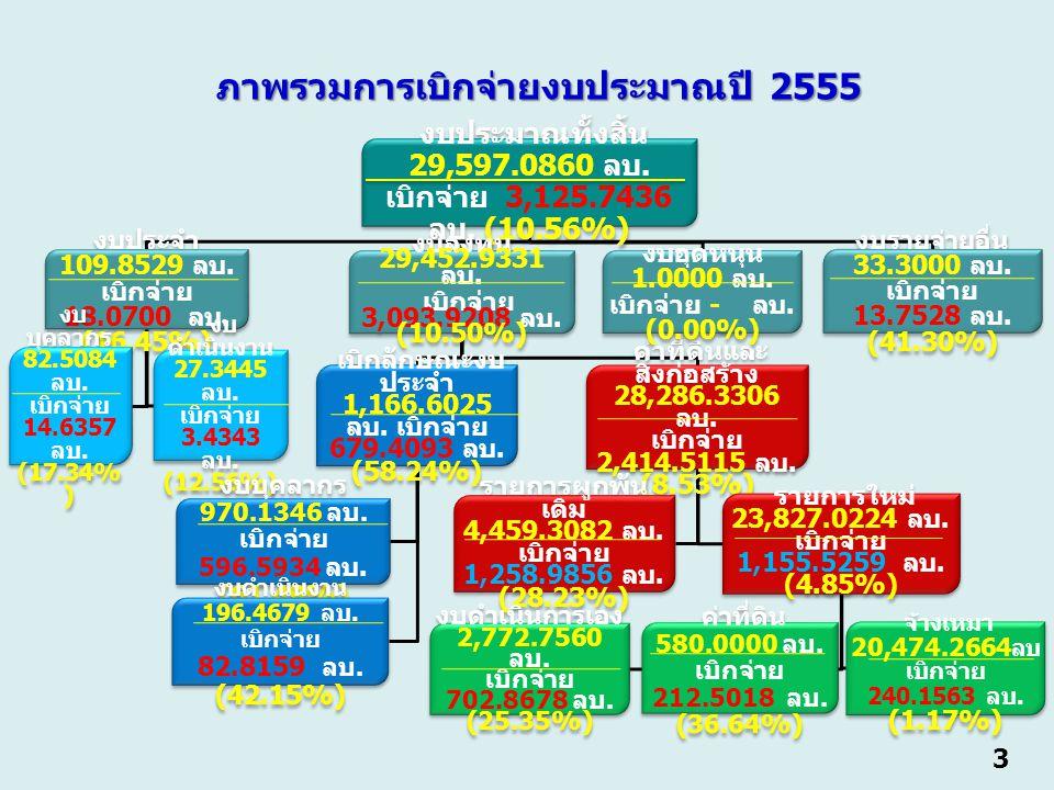 3 งบประมาณทั้งสิ้น 29,597.0860 ลบ. เบิกจ่าย 3,125.7436 ลบ.