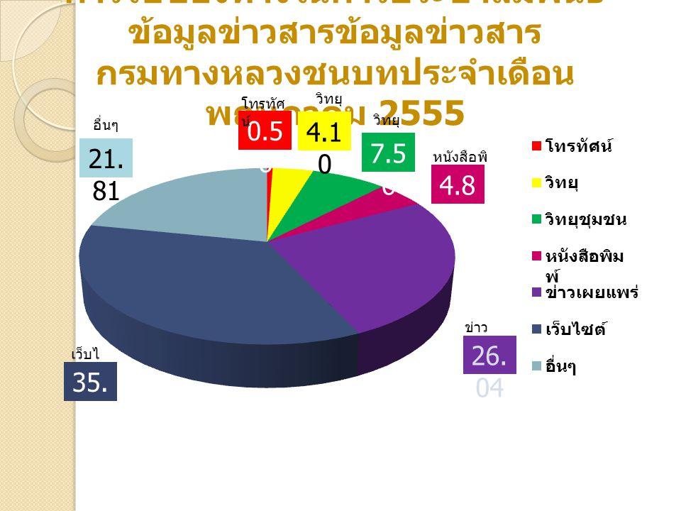 การใช้ช่องทางในการประชาสัมพันธ์ ข้อมูลข่าวสารข้อมูลข่าวสาร กรมทางหลวงชนบทประจำเดือน พฤษภาคม 2555 0.5 6 35.