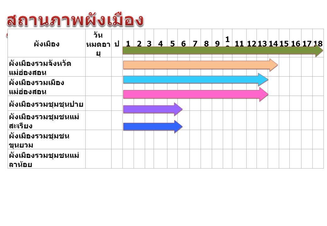 ผังเมือง วัน หมดอา ยุ ป 123456789 1010 1112131415161718 ผังเมืองรวมจังหวัด แม่ฮ่องสอน ผังเมืองรวมเมือง แม่ฮ่องสอน ผังเมืองรวมชุมชุนปาย ผังเมืองรวมชุมชนแม่ สะเรียง ผังเมืองรวมชุมชน ขุนยวม ผังเมืองรวมชุมชนแม่ ลาน้อย