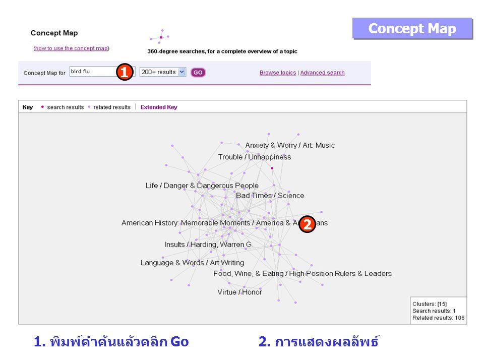 Concept Map 1. พิมพ์คำค้นแล้วคลิก Go 1 2. การแสดงผลลัพธ์ 2