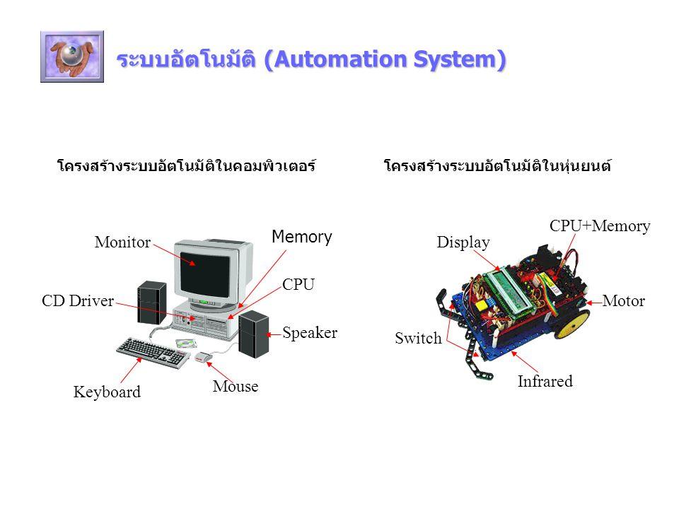 ระบบอัตโนมัติ (Automation System) โครงสร้างระบบอัตโนมัติในคอมพิวเตอร์ CPU Monitor Speaker Keyboard Mouse CD Driver Switch Display Motor Infrared CPU+Memory โครงสร้างระบบอัตโนมัติในหุ่นยนต์ Memory