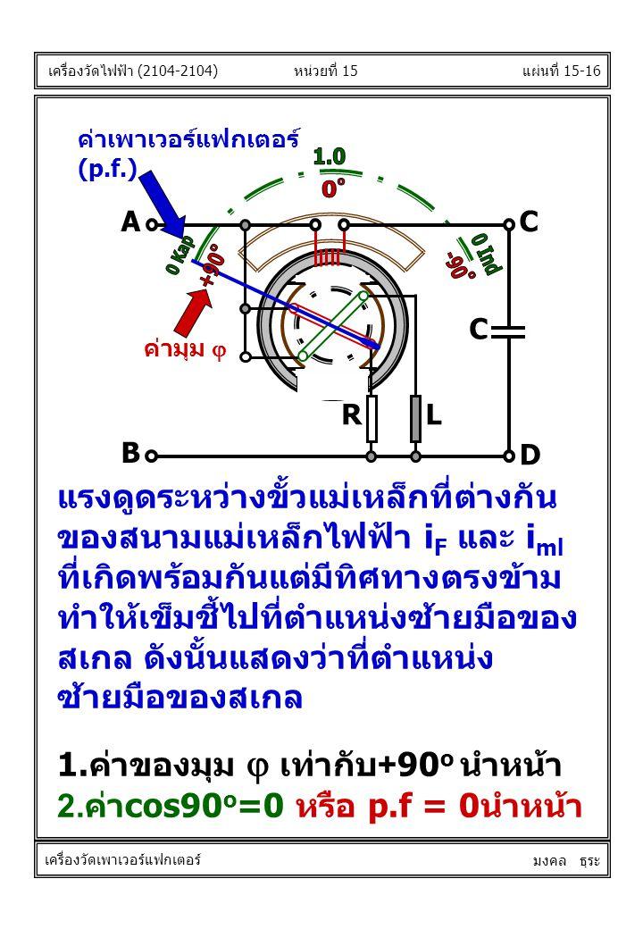 แผ่นที่ 15-16หน่วยที่ 15 เครื่องวัดไฟฟ้า (2104-2104) เครื่องวัดเพาเวอร์แฟกเตอร์ มงคล ธุระ AC B D RL C ค่าเพาเวอร์แฟกเตอร์ (p.f.) ค่ามุม  แรงดูดระหว่างขั้วแม่เหล็กที่ต่างกัน ของสนามแม่เหล็กไฟฟ้า i F และ i ml ที่เกิดพร้อมกันแต่มีทิศทางตรงข้าม ทำให้เข็มชี้ไปที่ตำแหน่งซ้ายมือของ สเกล ดังนั้นแสดงว่าที่ตำแหน่ง ซ้ายมือของสเกล 1.ค่าของมุม  เท่ากับ+90 o นำหน้า 2.ค่าcos90 o =0 หรือ p.f = 0นำหน้า