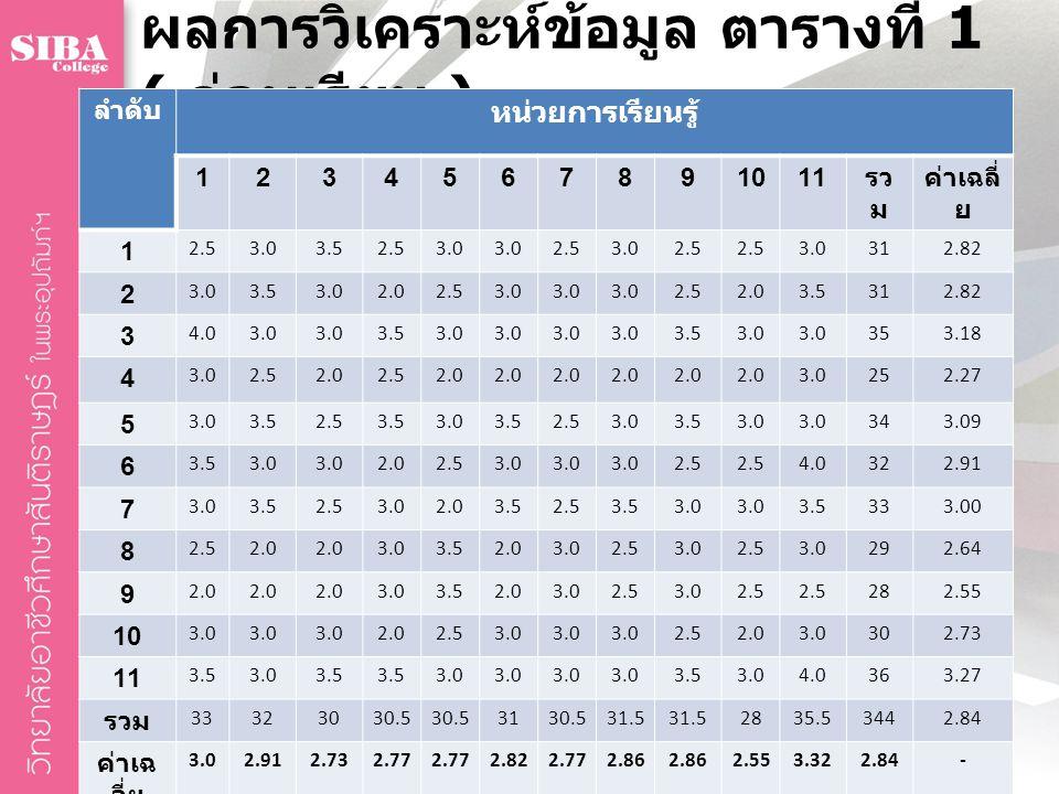 ผลการวิเคราะห์ข้อมูล ตารางที่ 1 ( ก่อนเรียน ) ลำดับ หน่วยการเรียนรู้ 1234567891011 รว ม ค่าเฉลี่ ย 1 2.53.03.52.53.0 2.53.02.5 3.0312.82 2 3.03.53.02.
