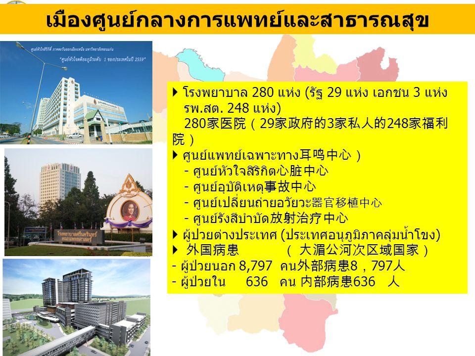 เมืองศูนย์กลางการแพทย์และสาธารณสุข  โรงพยาบาล 280 แห่ง (รัฐ 29 แห่ง เอกชน 3 แห่ง รพ.สต. 248 แห่ง) 280 家医院( 29 家政府的 3 家私人的 248 家福利 院)  ศูนย์แพทย์เฉพา