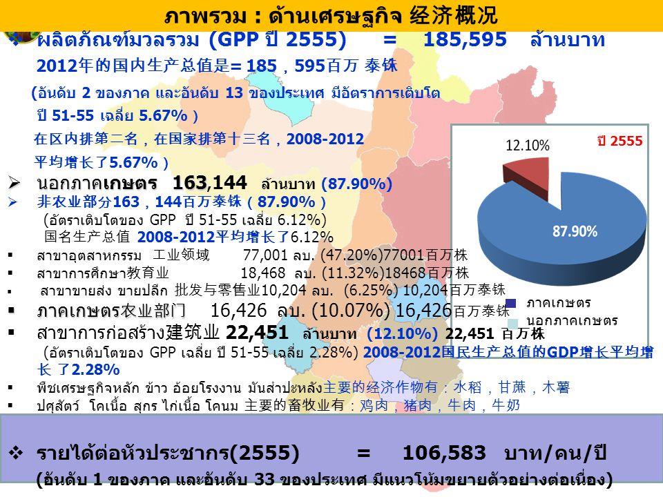 ภาพรวม : ด้านเศรษฐกิจ 经济概况  ผลิตภัณฑ์มวลรวม (GPP ปี 2555) = 185,595 ล้านบาท 2012 年的国内生产总值是 = 185 , 595 百万 泰铢 (อันดับ 2 ของภาค และอันดับ 13 ของประเทศ
