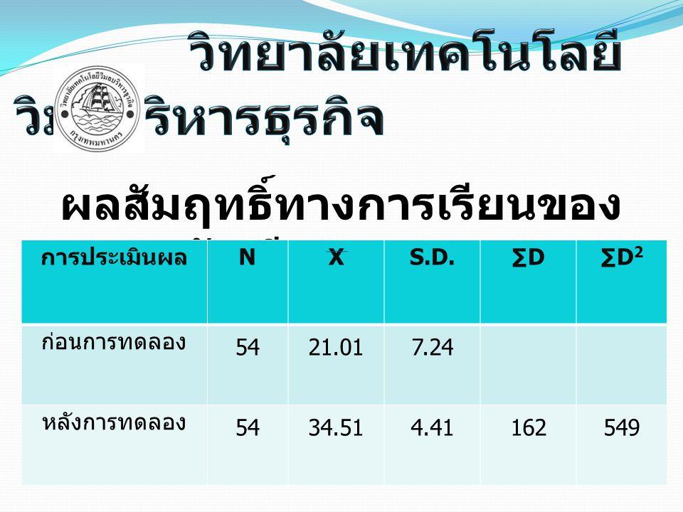 ผลสัมฤทธิ์ทางการเรียนของ นักเรียน 54 คน การประเมินผล NXS.D.∑D∑D 2 ก่อนการทดลอง 5421.017.24 หลังการทดลอง 5434.514.41162549