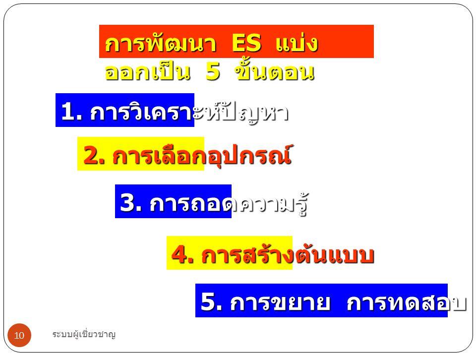 ระบบผู้เชี่ยวชาญ 10 การพัฒนา ES แบ่ง ออกเป็น 5 ขั้นตอน 1. การวิเคราะห์ปัญหา 2. การเลือกอุปกรณ์ 3. การถอดความรู้ 5. การขยาย การทดสอบ และบำรุงรักษา 4. ก