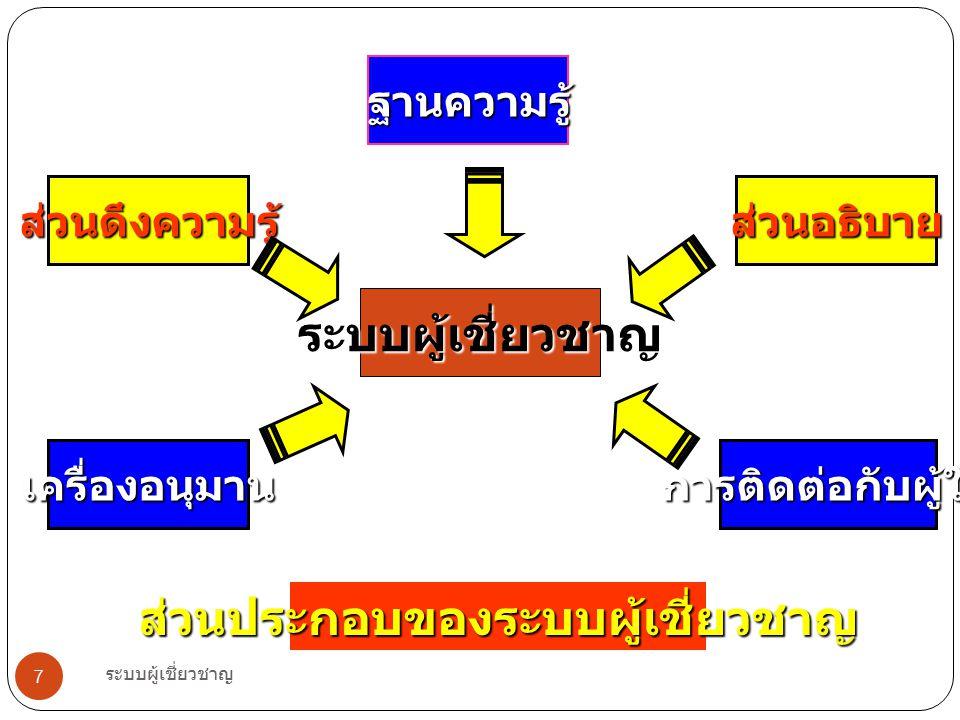 ระบบผู้เชี่ยวชาญ 7 ระบบผู้เชี่ยวชาญ ฐานความรู้ ส่วนอธิบาย การติดต่อกับผู้ใช้ ส่วนดึงความรู้ เครื่องอนุมาน ส่วนประกอบของระบบผู้เชี่ยวชาญ