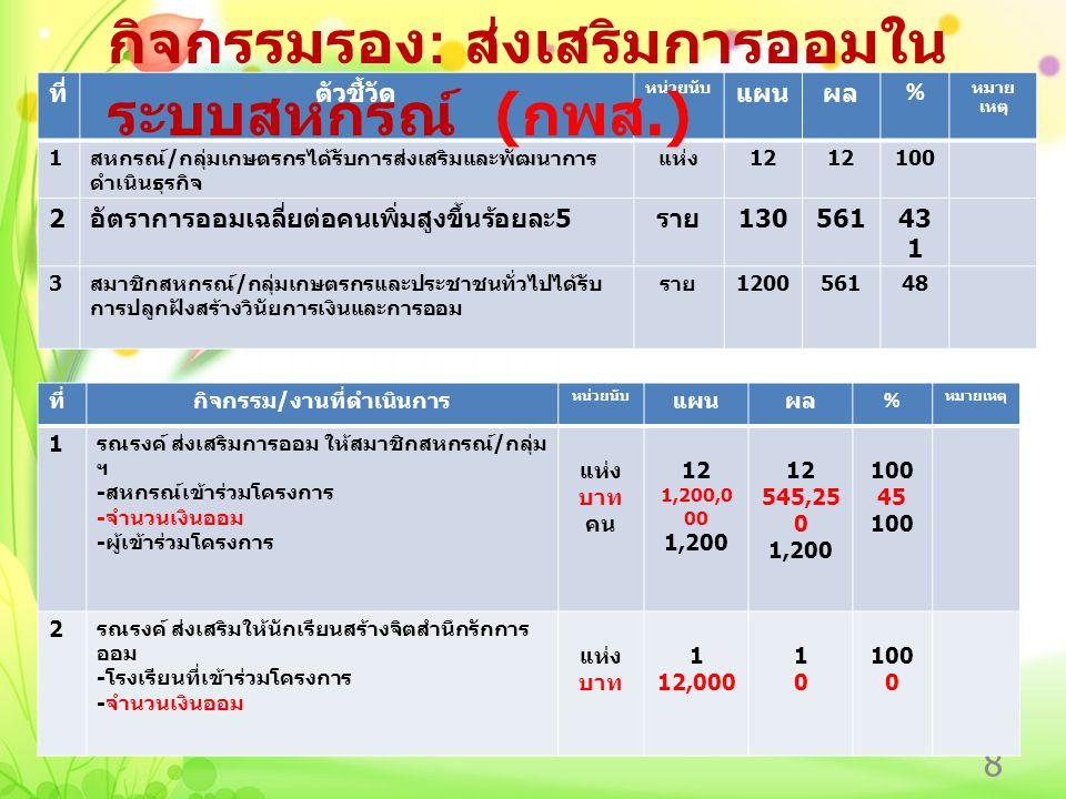 8 ที่ตัวชี้วัด หน่วยนับ แผนผล % หมาย เหตุ 1 สหกรณ์ / กลุ่มเกษตรกรได้รับการส่งเสริมและพัฒนาการ ดำเนินธุรกิจ แห่ง 12 100 2 อัตราการออมเฉลี่ยต่อคนเพิ่มสูงขึ้นร้อยละ 5 ราย 13056143 1 3 สมาชิกสหกรณ์ / กลุ่มเกษตรกรและประชาชนทั่วไปได้รับ การปลูกฝังสร้างวินัยการเงินและการออม ราย 120056148 กิจกรรมรอง : ส่งเสริมการออมใน ระบบสหกรณ์ ( กพส.) ที่กิจกรรม / งานที่ดำเนินการ หน่วยนับ แผนผล % หมายเหตุ 1 รณรงค์ ส่งเสริมการออม ให้สมาชิกสหกรณ์ / กลุ่ม ฯ - สหกรณ์เข้าร่วมโครงการ - จำนวนเงินออม - ผู้เข้าร่วมโครงการ แห่ง บาท คน 12 1,200,0 00 1,200 12 545,25 0 1,200 100 45 100 2 รณรงค์ ส่งเสริมให้นักเรียนสร้างจิตสำนึกรักการ ออม - โรงเรียนที่เข้าร่วมโครงการ - จำนวนเงินออม แห่ง บาท 1 12,000 1010 100 0