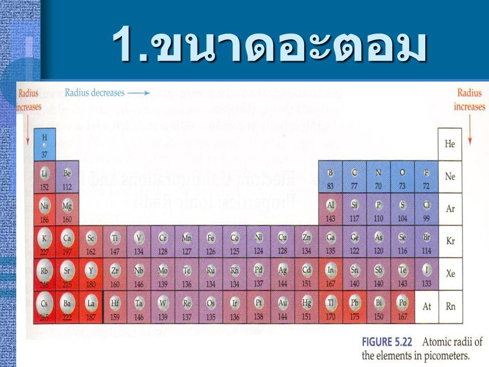 สมบัติของธาตุตาม ตารางธาตุ 1. ขนาดอะตอม 2. พลังงานไอออไน เซชัน 3. อิเล็กโทรเนกาติวิ ตี 4. จุดหลอมเหลวและ จุดเดือด 5. เลขออกซิเดชัน
