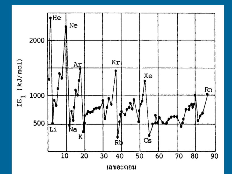 เขียนเป็นสมการทั่วๆ ไปได้ดังนี้ X(g) + IE ----> X + (g) + e - IE = พลังงานไอออไนเซชัน