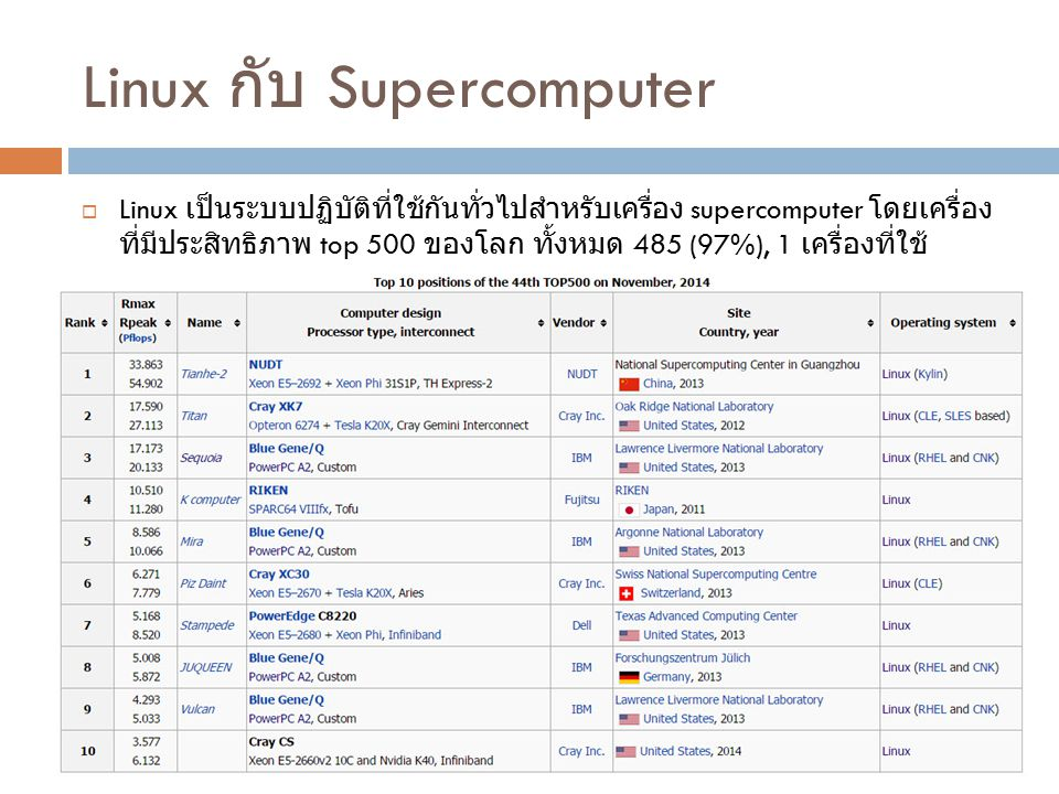 Linux กับ Supercomputer  Linux เป็นระบบปฏิบัติที่ใช้กันทั่วไปสำหรับเครื่อง supercomputer โดยเครื่อง ที่มีประสิทธิภาพ top 500 ของโลก ทั้งหมด 485 (97%)