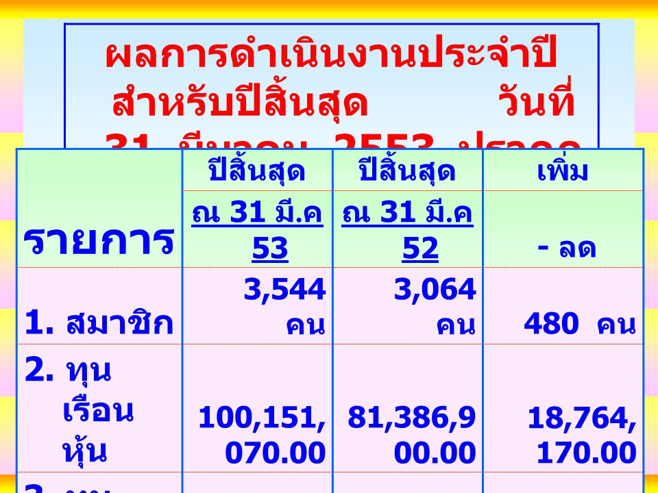 ผลการดำเนินงานประจำปี สำหรับปีสิ้นสุด วันที่ 31 มีนาคม 2553 ปรากฎ ดังนี้ รายการ ปีสิ้นสุด เพิ่ม ณ 31 มี.