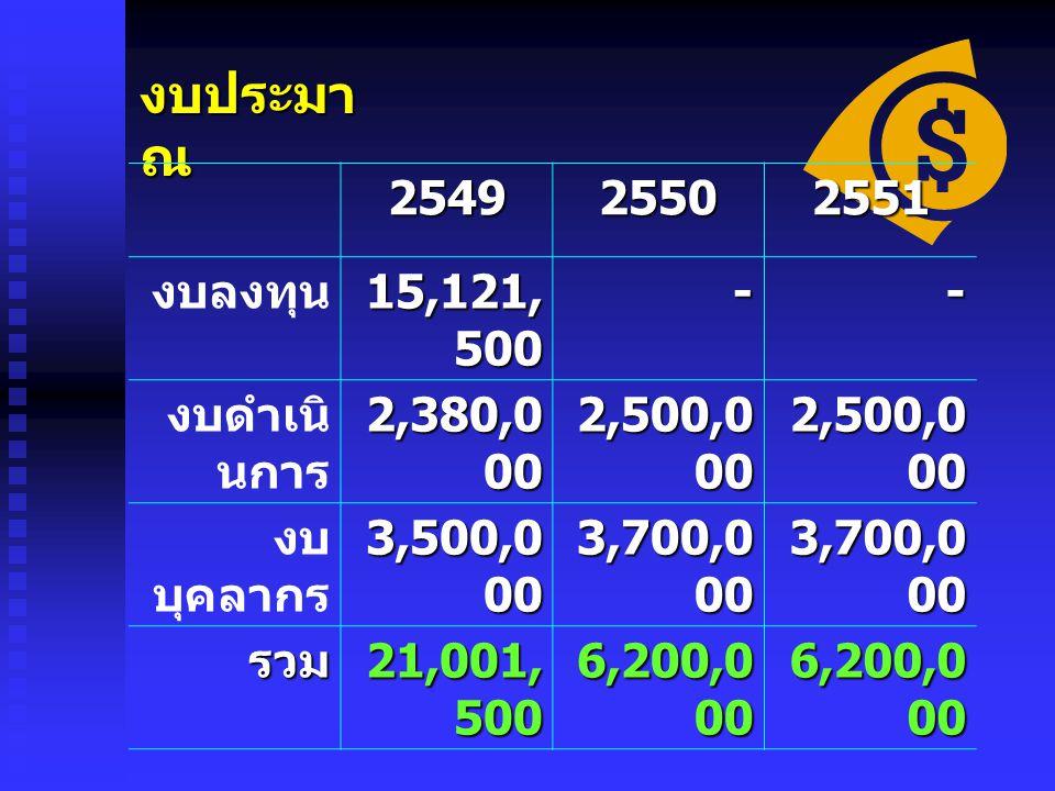 งบประมา ณ 254925502551 งบลงทุน 15,121, 500 -- งบดำเนิ นการ 2,380,0 00 2,500,0 00 งบ บุคลากร 3,500,0 00 3,700,0 00 รวม 21,001, 500 6,200,0 00