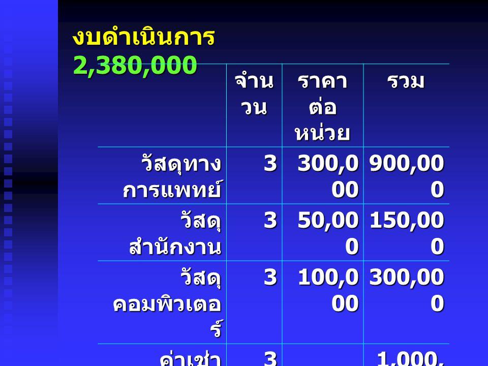 งบดำเนินการ 2,380,000 จำน วน ราคา ต่อ หน่วย รวม วัสดุทาง การแพทย์ 3 300,0 00 900,00 0 วัสดุ สำนักงาน 3 50,00 0 150,00 0 วัสดุ คอมพิวเตอ ร์ 3 100,0 00 300,00 0 ค่าเช่า สถานที่ 3 1,000, 000 ค่าสาธารูป โภค 330,000