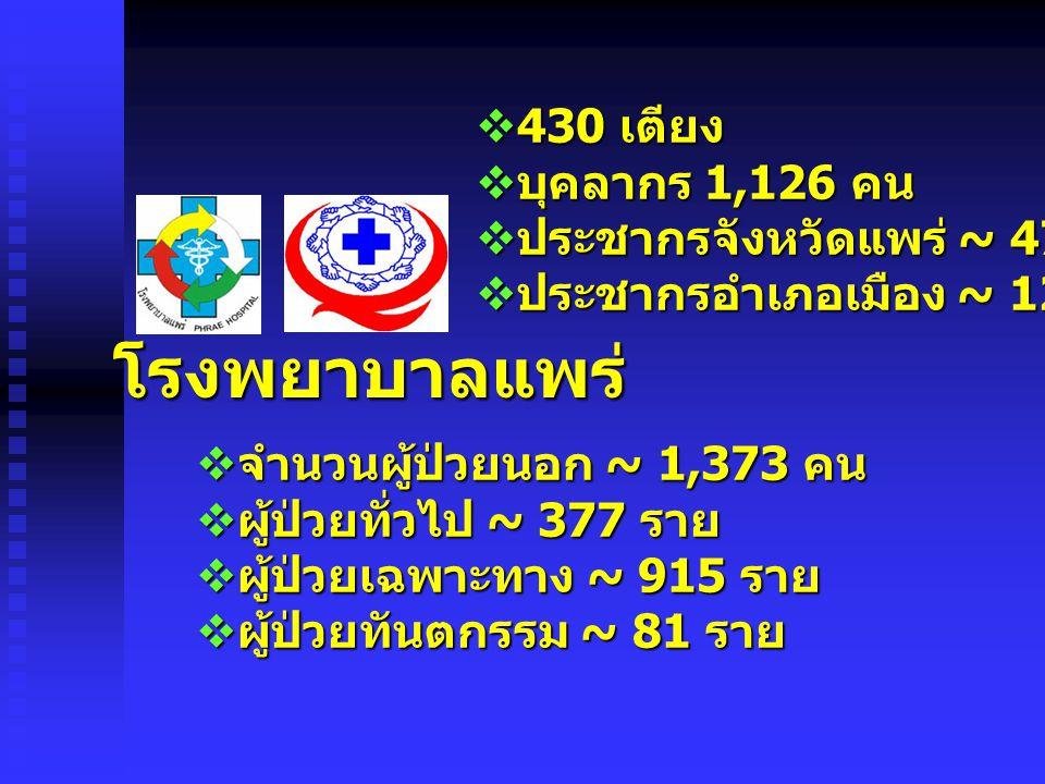  430 เตียง  บุคลากร 1,126 คน  ประชากรจังหวัดแพร่ ~ 477,796 คน  ประชากรอำเภอเมือง ~ 128,073 คน  จำนวนผู้ป่วยนอก ~ 1,373 คน  ผู้ป่วยทั่วไป ~ 377 ราย  ผู้ป่วยเฉพาะทาง ~ 915 ราย  ผู้ป่วยทันตกรรม ~ 81 ราย โรงพยาบาลแพร่