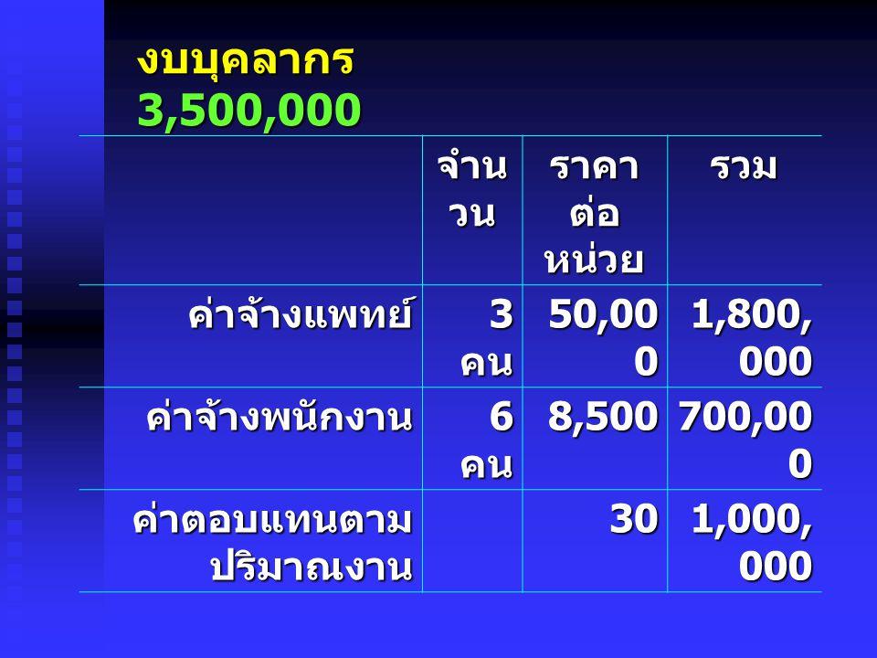 งบบุคลากร 3,500,000 จำน วน ราคา ต่อ หน่วย รวม ค่าจ้างแพทย์ 3 คน 50,00 0 1,800, 000 ค่าจ้างพนักงาน 6 คน 8,500 700,00 0 ค่าตอบแทนตาม ปริมาณงาน 30 1,000, 000