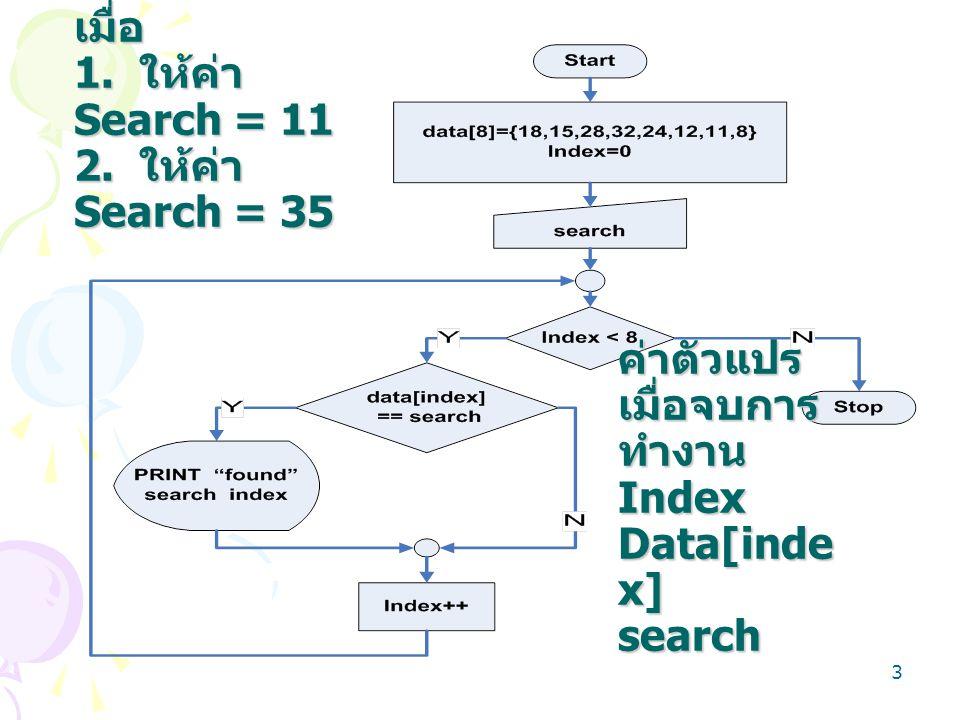 3 จงหาผลลัพธ์ เมื่อ 1. ให้ค่า Search = 11 2. ให้ค่า Search = 35 ค่าตัวแปร เมื่อจบการ ทำงาน Index Data[inde x] search