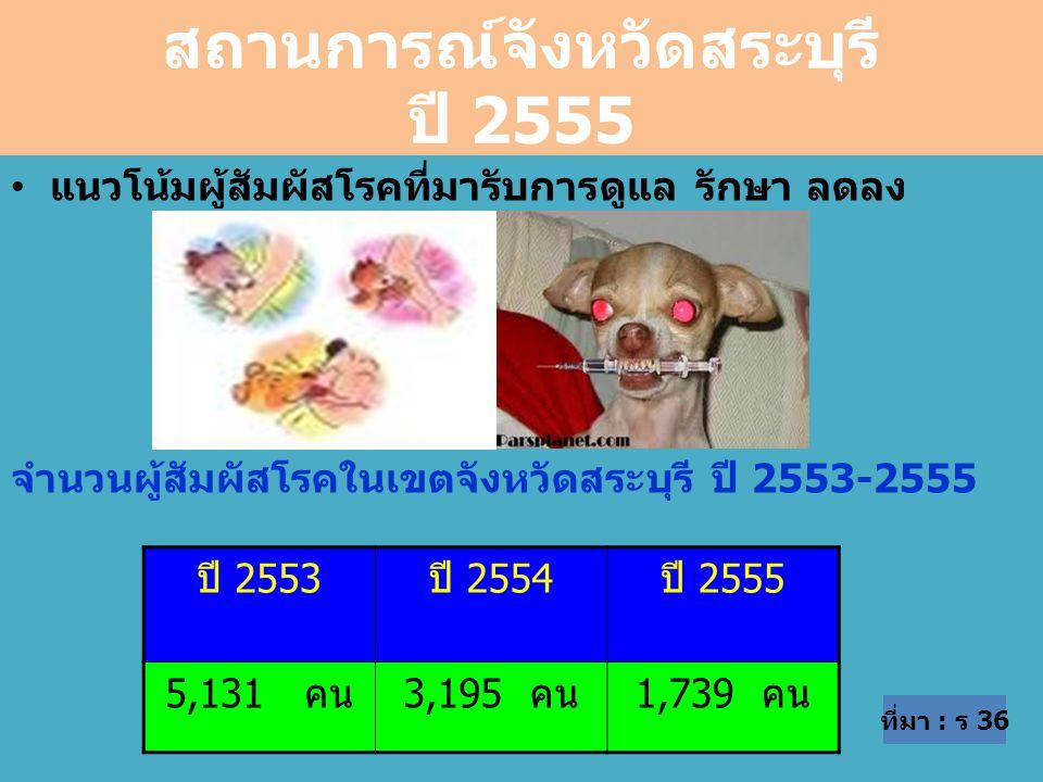 สถานการณ์จังหวัดสระบุรี ปี 2555 แนวโน้มผู้สัมผัสโรคที่มารับการดูแล รักษา ลดลง จำนวนผู้สัมผัสโรคในเขตจังหวัดสระบุรี ปี 2553-2555 ปี 2553ปี 2554ปี 2555 5,131 คน3,195 คน1,739 คน ที่มา : ร 36