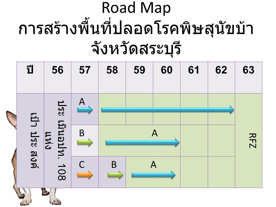 Road Map การสร้างพื้นที่ปลอดโรคพิษสุนัขบ้า จังหวัดสระบุรี ปี 5657585960616263 เป้า ประ สงค์ ประ เมินอปท. 108 แห่ง A RFZ B A C B A