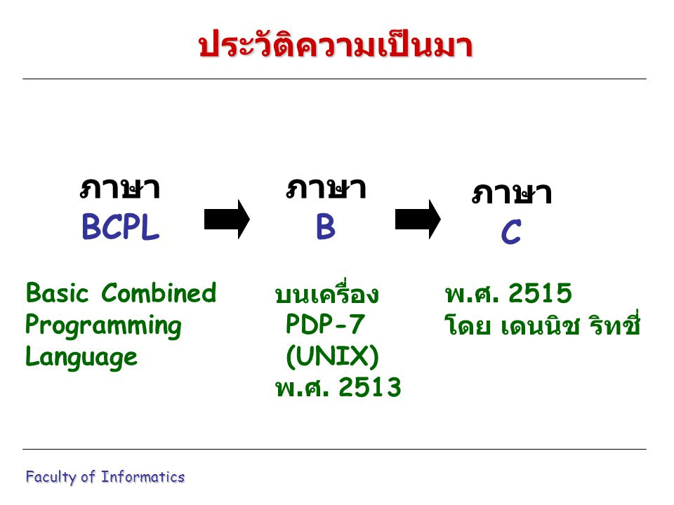 ในการเขียนโปรแกรม แบบข้อมูลที่ใช้จะแบ่ง ออกเป็น 4 กลุ่มใหญ่ ๆ ดังนี้ ข้อมูลและตัวแปรชนิดอักขระ ข้อมูลและตัวแปรชนิดจำนวนเต็ม ข้อมูลและตัวแปรชนิดเลขมีจุดทศนิยม ข้อมูลและตัวแปรแบบสตริง Faculty of Informatics ชนิดและแบบของข้อมูลในภาษาซี